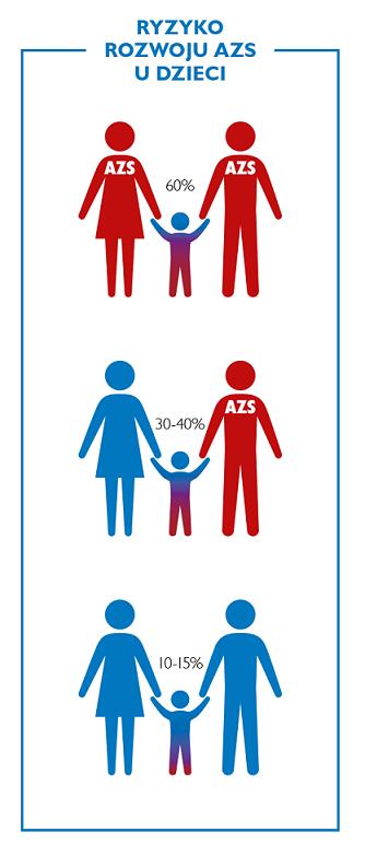 Ryzyko rozwoju AZS u dziecka